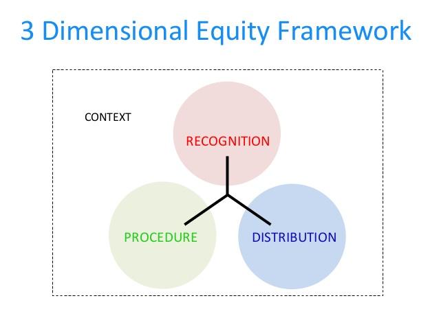 3 dimensional equity framework